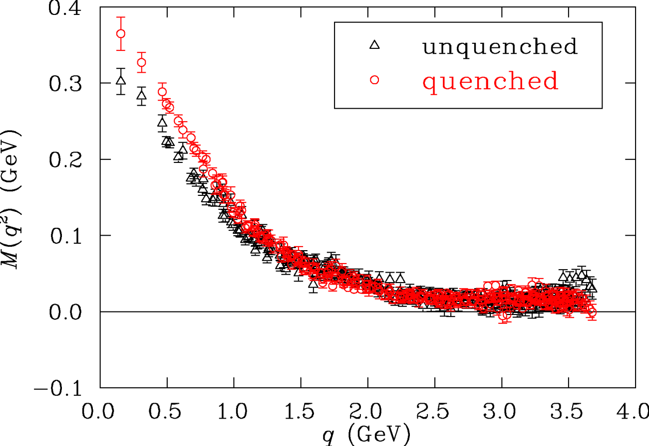 Unquenched quark propagator in Landau gauge