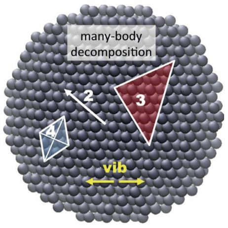Many-body decomposition of bulk Argon